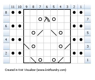 Chart flat